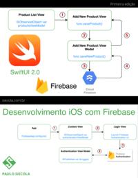 Desenvolvimento iOS com Firebase